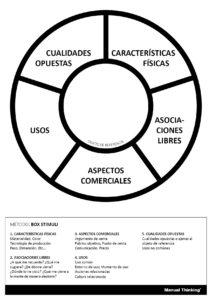 Manual Thinking plantilla Box Stimuli