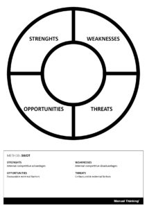 manual thinking template swot