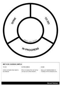 Template kanban manual thinking